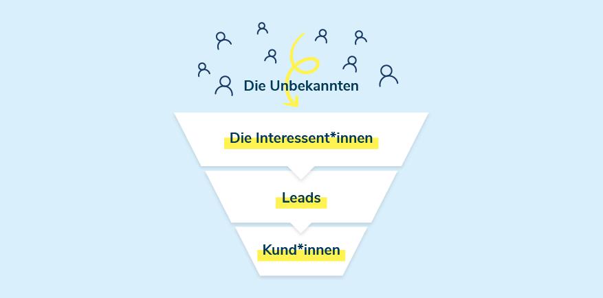 Die Stages im Sales Funnel: Die Unbekannten, Interessent*innen, Leads, Kund*innen