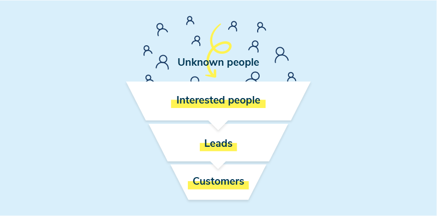 The four stages in the sales funnel