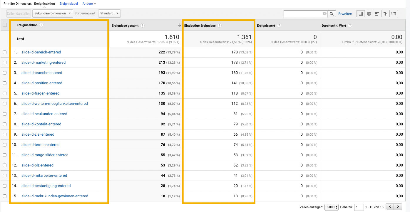 Google Analytics Ereignisse filtern, leadgenerierung, leadgeneration, funnel, kundengewinnung, software, conversion rate, leads, marketing, fragebogen, kpi